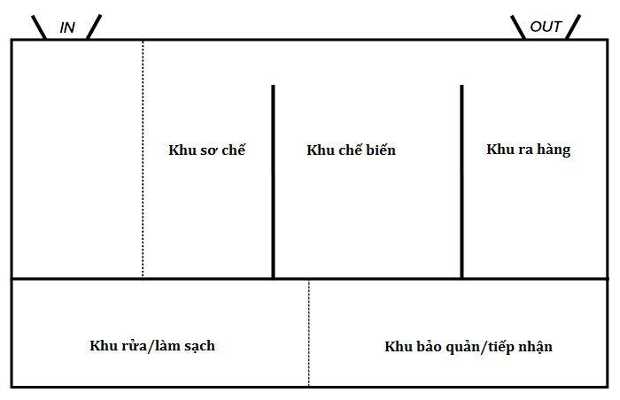 Cách bố trí gian bếp nhà hàng